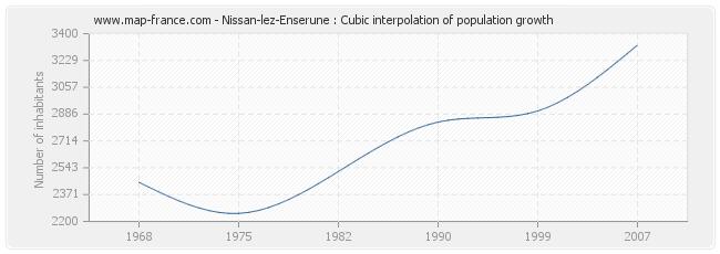 Nissan-lez-Enserune : Cubic interpolation of population growth