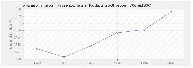 Population Nissan-lez-Enserune