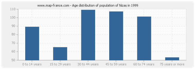 Age distribution of population of Nizas in 1999