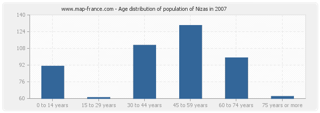 Age distribution of population of Nizas in 2007