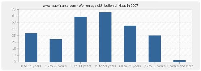 Women age distribution of Nizas in 2007