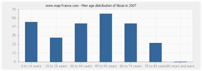 Men age distribution of Nizas in 2007