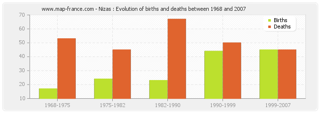 Nizas : Evolution of births and deaths between 1968 and 2007