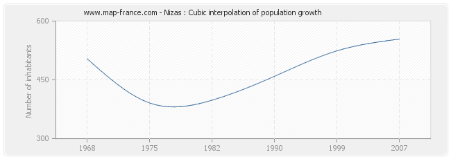 Nizas : Cubic interpolation of population growth