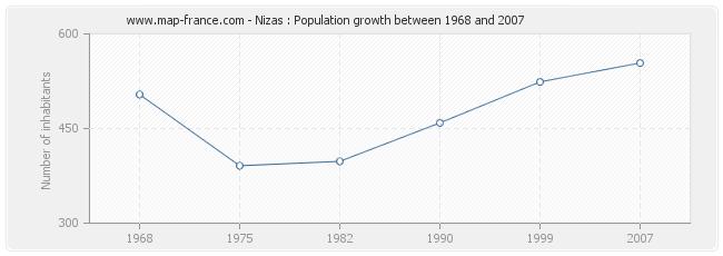 Population Nizas