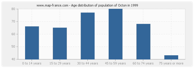 Age distribution of population of Octon in 1999