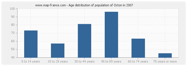 Age distribution of population of Octon in 2007