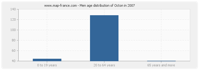Men age distribution of Octon in 2007