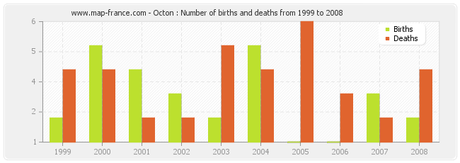 Octon : Number of births and deaths from 1999 to 2008