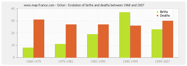 Octon : Evolution of births and deaths between 1968 and 2007