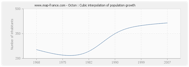 Octon : Cubic interpolation of population growth