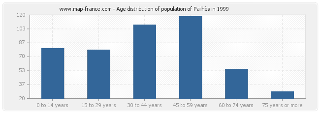 Age distribution of population of Pailhès in 1999