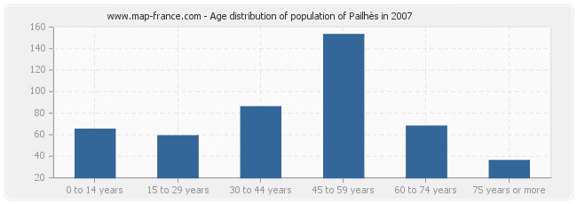 Age distribution of population of Pailhès in 2007