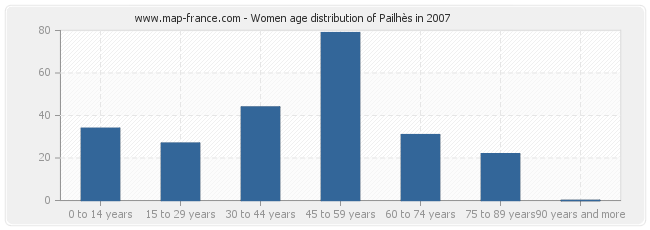 Women age distribution of Pailhès in 2007