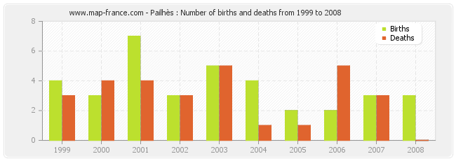 Pailhès : Number of births and deaths from 1999 to 2008