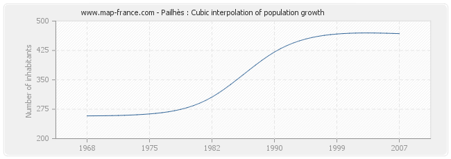 Pailhès : Cubic interpolation of population growth