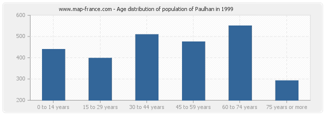 Age distribution of population of Paulhan in 1999