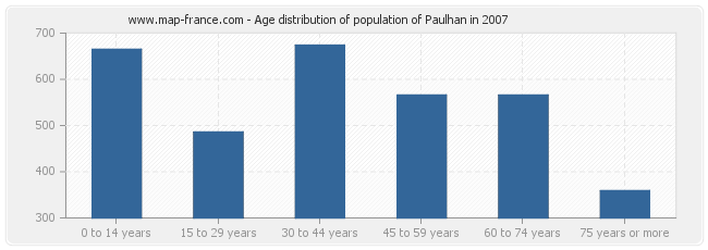 Age distribution of population of Paulhan in 2007