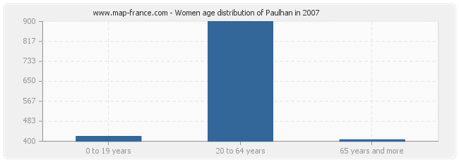 Women age distribution of Paulhan in 2007