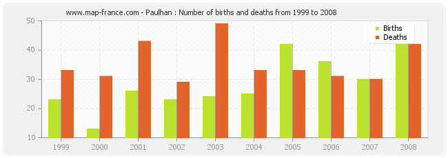 Paulhan : Number of births and deaths from 1999 to 2008