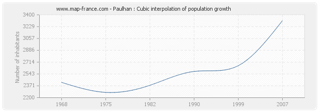 Paulhan : Cubic interpolation of population growth