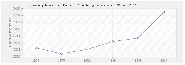 Population Paulhan