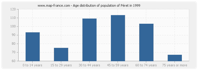 Age distribution of population of Péret in 1999
