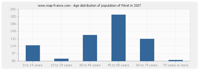 Age distribution of population of Péret in 2007