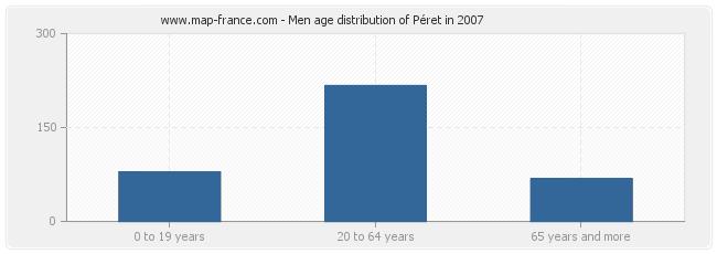 Men age distribution of Péret in 2007