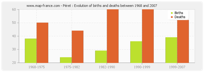 Péret : Evolution of births and deaths between 1968 and 2007