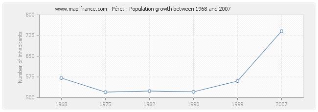 Population Péret