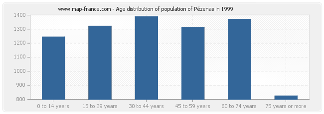 Age distribution of population of Pézenas in 1999