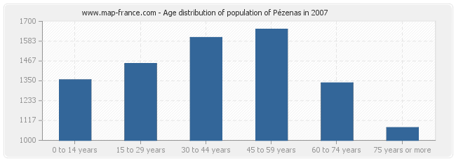 Age distribution of population of Pézenas in 2007