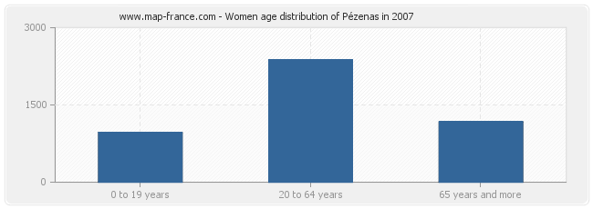 Women age distribution of Pézenas in 2007