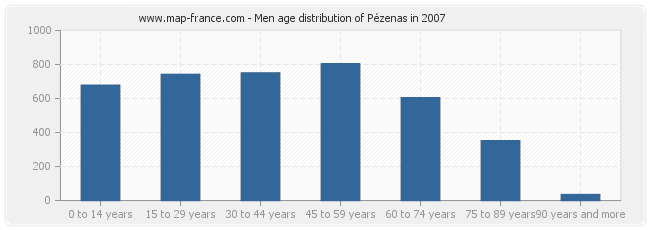 Men age distribution of Pézenas in 2007