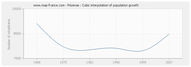 Pézenas : Cubic interpolation of population growth