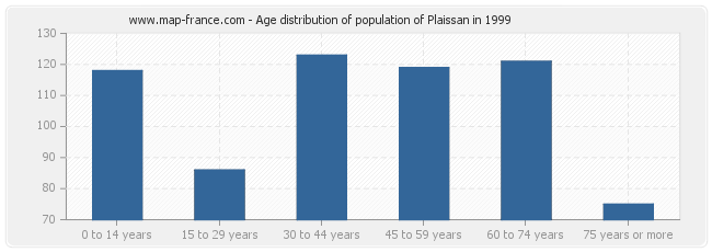 Age distribution of population of Plaissan in 1999
