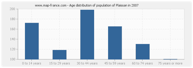 Age distribution of population of Plaissan in 2007