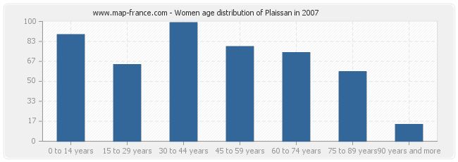 Women age distribution of Plaissan in 2007