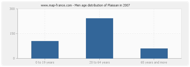 Men age distribution of Plaissan in 2007