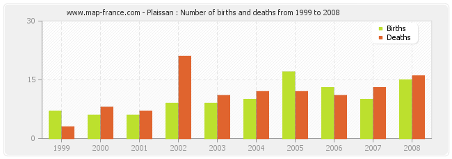 Plaissan : Number of births and deaths from 1999 to 2008