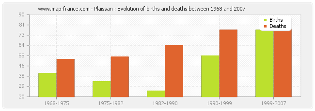 Plaissan : Evolution of births and deaths between 1968 and 2007