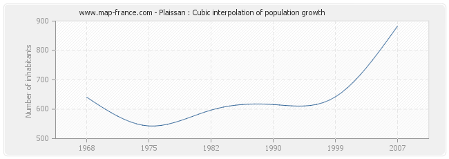 Plaissan : Cubic interpolation of population growth