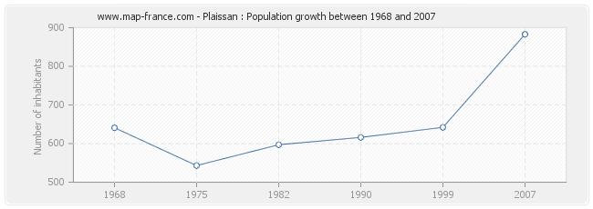 Population Plaissan