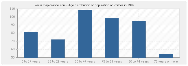Age distribution of population of Poilhes in 1999