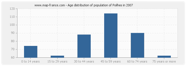 Age distribution of population of Poilhes in 2007