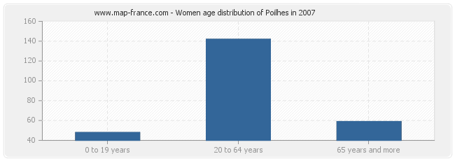 Women age distribution of Poilhes in 2007