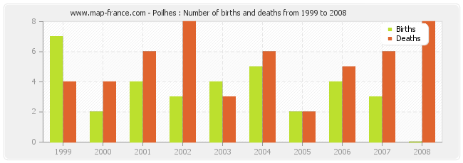 Poilhes : Number of births and deaths from 1999 to 2008