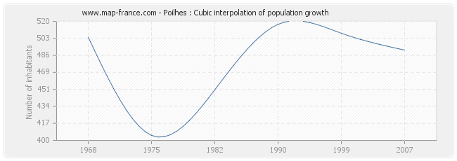 Poilhes : Cubic interpolation of population growth
