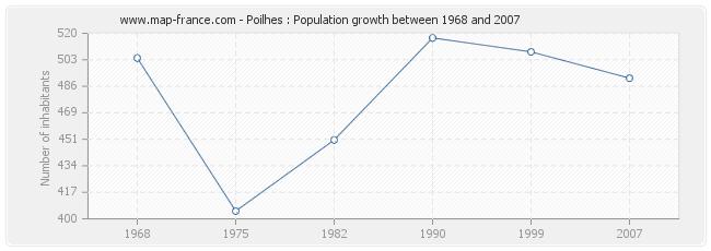 Population Poilhes